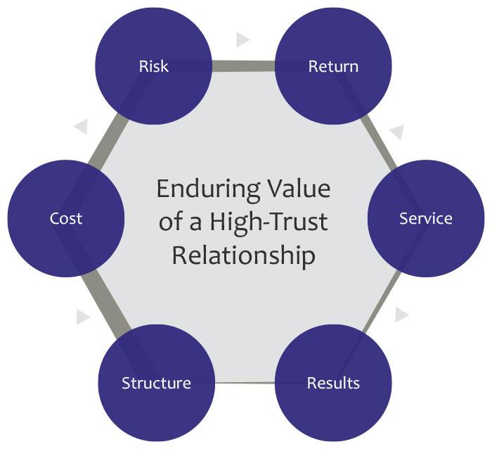 client-value