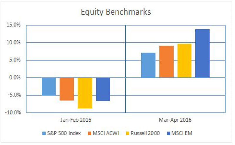 FV-Financial-Markets-Review-05-25-16LM