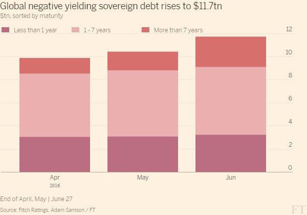 global-negative-yielding