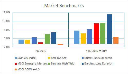 market-benchmarks