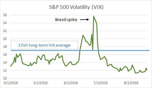 s-and-p-volatility